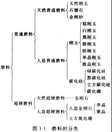 磨料定义、分类及代号